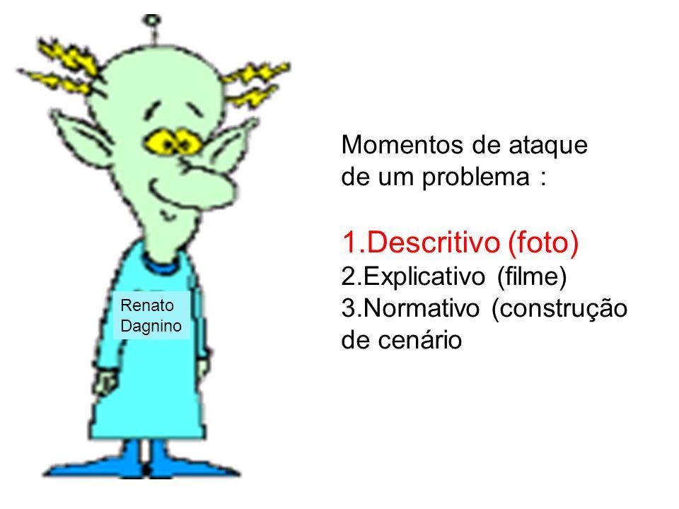 Renato Dagnino Momentos de ataque de um problema : 1.Descritivo (foto) 2.Explicativo (filme) 3.Normativo (construção de cenário