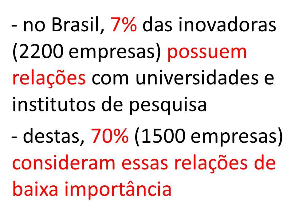 - no Brasil, 7% das inovadoras (2200 empresas) possuem relações com universidades e institutos de pesquisa - destas, 70% (1500 empresas) consideram essas relações de baixa importância