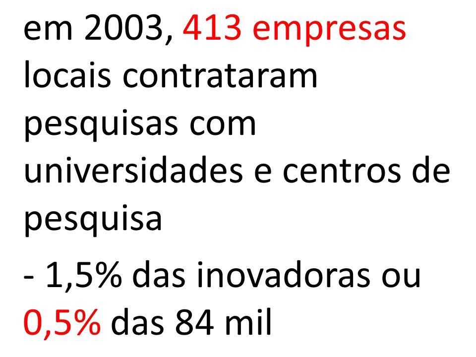 em 2003, 413 empresas locais contrataram pesquisas com universidades e centros de pesquisa - 1,5% das inovadoras ou 0,5% das 84 mil