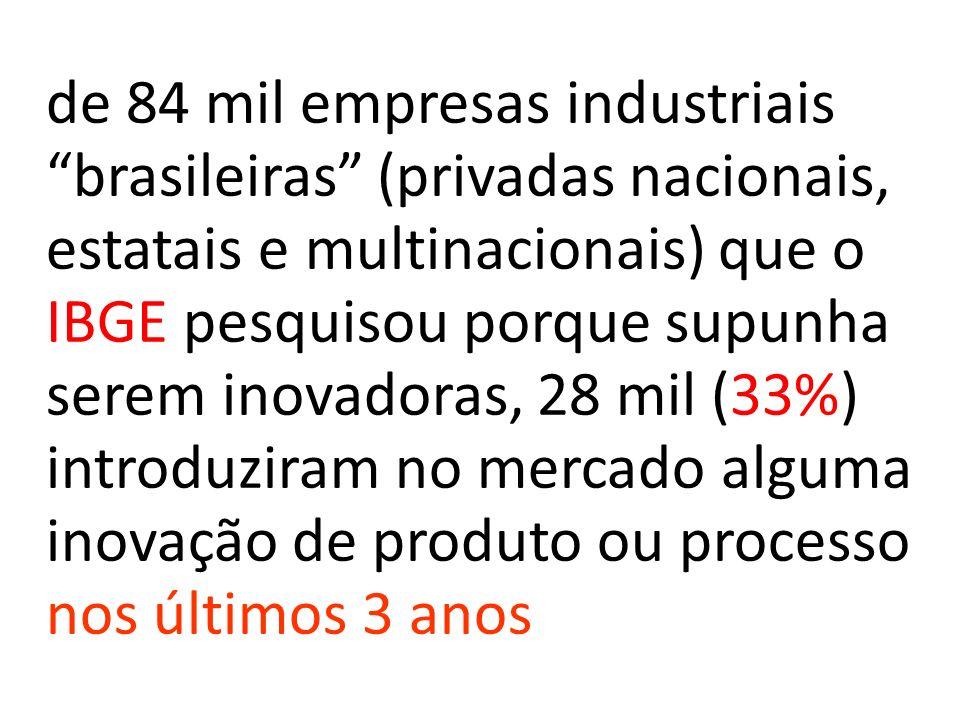de 84 mil empresas industriais brasileiras (privadas nacionais, estatais e multinacionais) que o IBGE pesquisou porque supunha serem inovadoras, 28 mil (33%) introduziram no mercado alguma inovação de produto ou processo nos últimos 3 anos