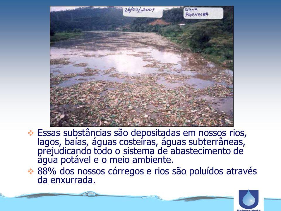 A má gestão do lixo contribui para o aumento da a poluição difusa que contamina os corpos hídricos aumentando os riscos para a Saúde Publica e o abastecimento de água.