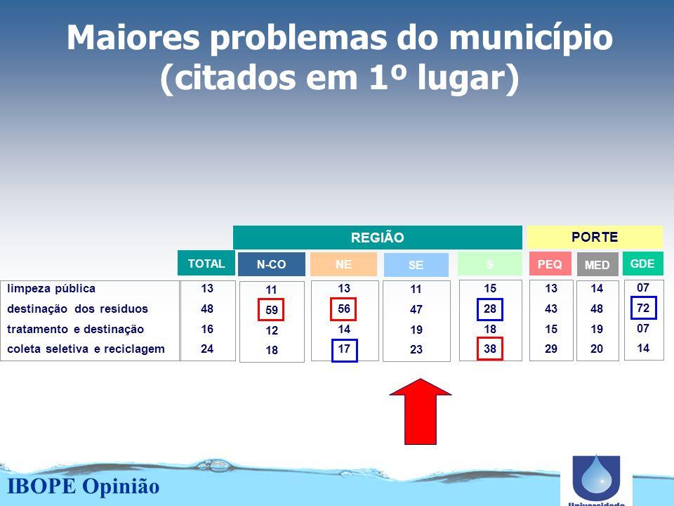 Como são destinados os resíduos sólidos dos municípios (%) 63 02 17 00 18 01 03 00 lixões no município lixões em outro aterros no município aterros em outro aterros contr.