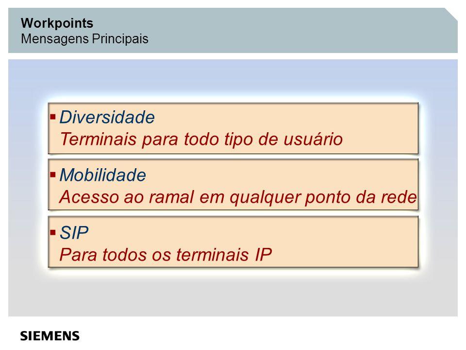 Diversidade Terminais para todo tipo de usuário Mobilidade Acesso ao ramal em qualquer ponto da rede SIP Para todos os terminais IP Workpoints Mensage