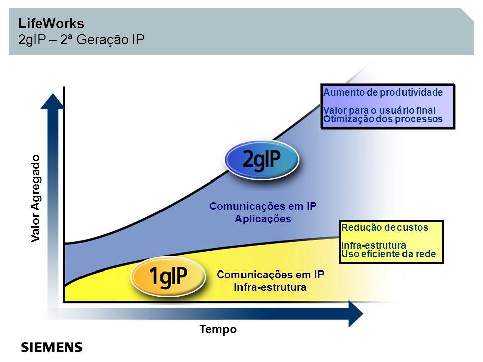 Valor Agregado Tempo Comunicações em IP Aplicações Comunicações em IP Infra-estrutura Aumento de produtividade Valor para o usuário final Otimização d