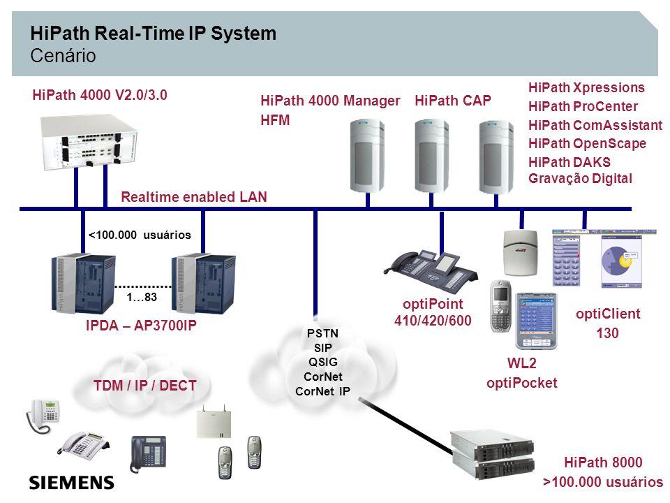 AP 3700 IP Bandeja remota com survivability Alimentação redundante HiPath 4000 IP Network AP 3300 IP Operadora PSTN modem roteador HiPath 4000 Operadora PSTN Gateway de standby Comando duplicado Gateway primário e gateway secundário Rotas alternativas de contingência Gerenciamento de Falhas – HFM HiPath Real-Time IP System Resilience 4000