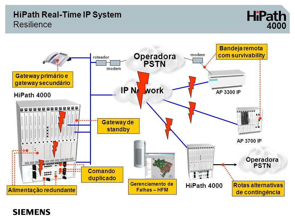 AP 3700 IP Bandeja remota com survivability Alimentação redundante HiPath 4000 IP Network AP 3300 IP Operadora PSTN modem roteador HiPath 4000 Operado