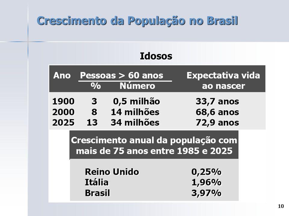 10 Crescimento da População no Brasil Idosos