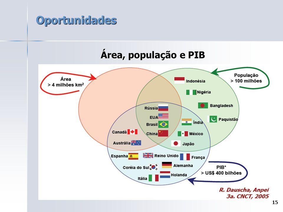 15 Oportunidades Área, população e PIB