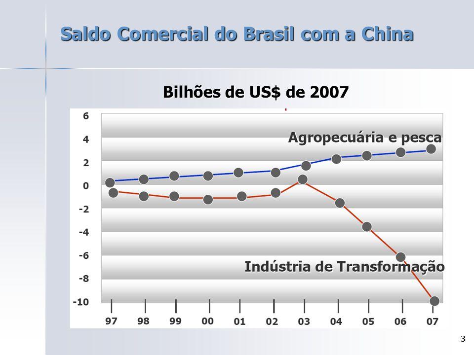 3 Saldo Comercial do Brasil com a China Bilhões de US$ de 2007
