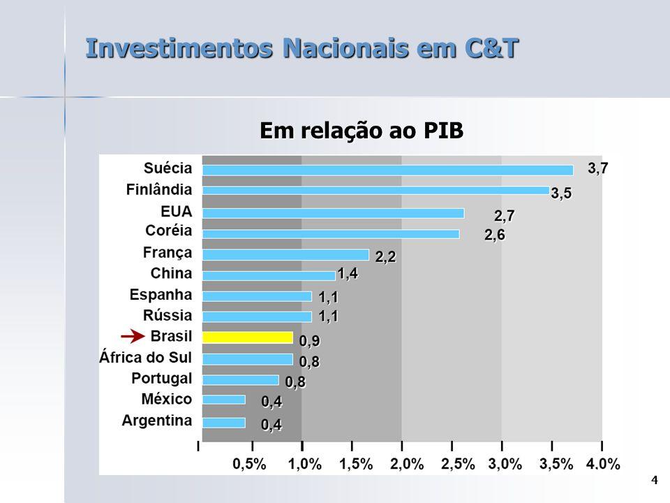 4 Investimentos Nacionais em C&T Em relação ao PIB