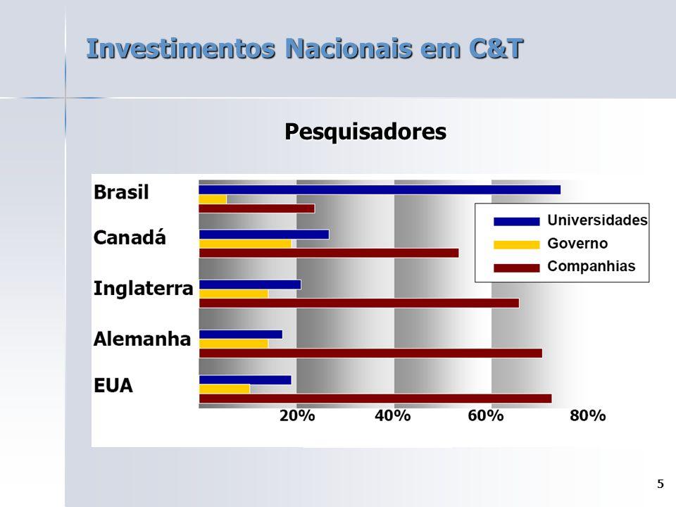 5 Investimentos Nacionais em C&T Pesquisadores