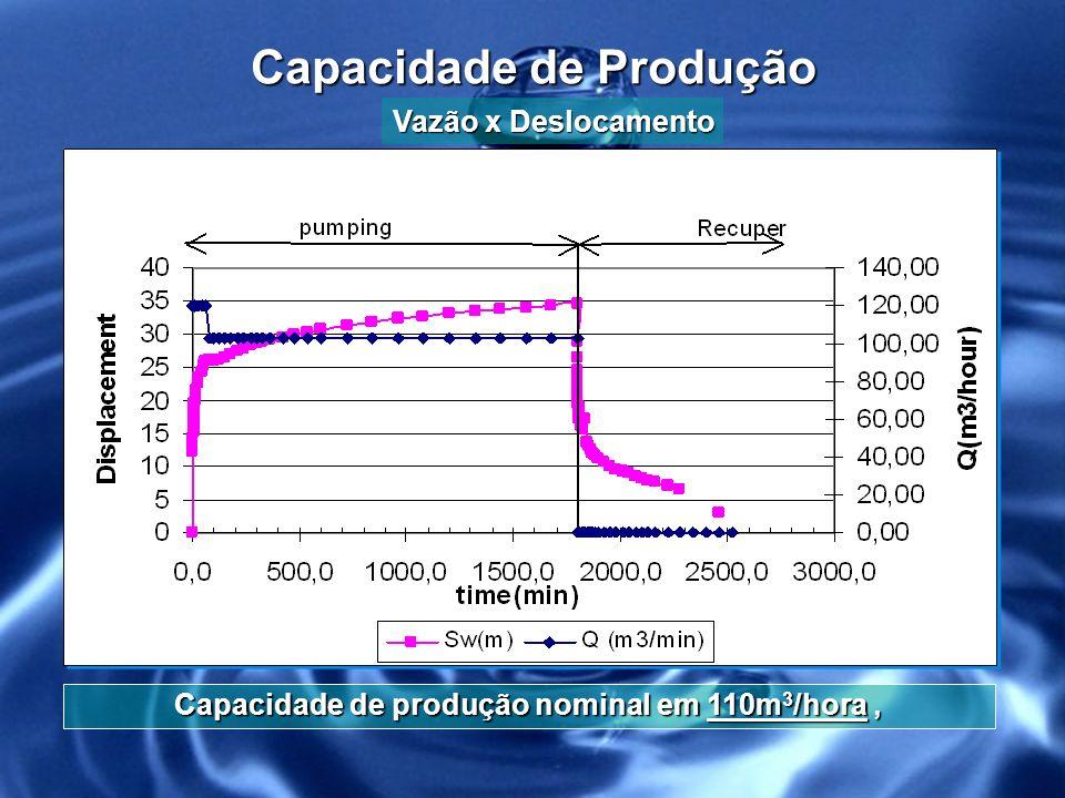Distribuição dos Poços no Brasil com Vazão Superior a 100 m³/h com Vazão Superior a 100 m³/h No Brasil existem 732 pontos d água cadastrados para exploração de Água Mineral, dos quais 319 são poços e 413 são fontes, Deste total apenas 12 poços possuem uma vazão superior a 100.000 litros/hora, e destes apenas 2 estão localizados na Região Sul do país, onde apenas 1 poço é perfurado em Rochas de Basalto, e está localizado no Estado do Paraná, Devido a termos um poço com uma vazão de 110.000 l/h, podemos afirmar que somos a segunda maior vazão do Brasil em poços de Água Mineral, perfurado em Rochas Basálticas.