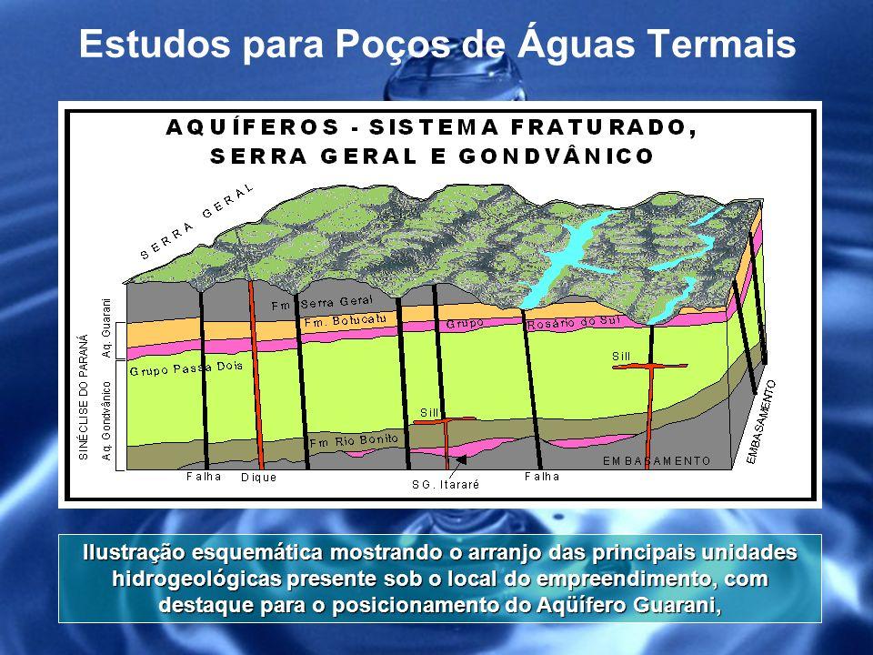 Posição das Fraturas Estudos para Poços de Águas Termais
