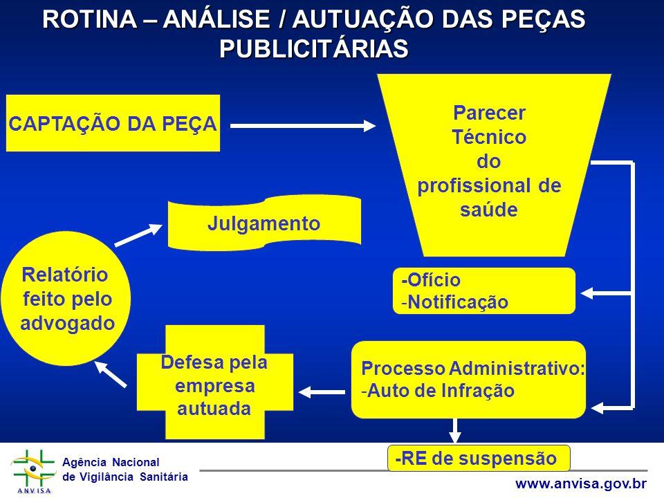 Agência Nacional de Vigilância Sanitária www.anvisa.gov.br Agência Nacional de Vigilância Sanitária www.anvisa.gov.br ROTINA – ANÁLISE / AUTUAÇÃO DAS