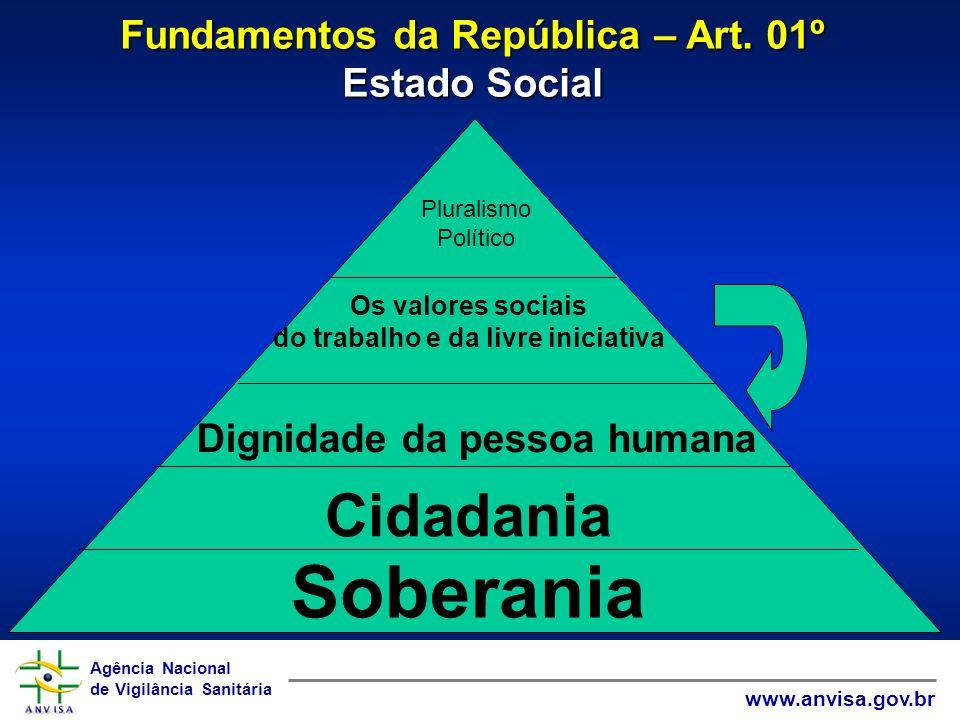 Agência Nacional de Vigilância Sanitária www.anvisa.gov.br Agência Nacional de Vigilância Sanitária www.anvisa.gov.br 1ª amostra de propagandas ANTES DA RDC 102/2000 Fonte: Internet