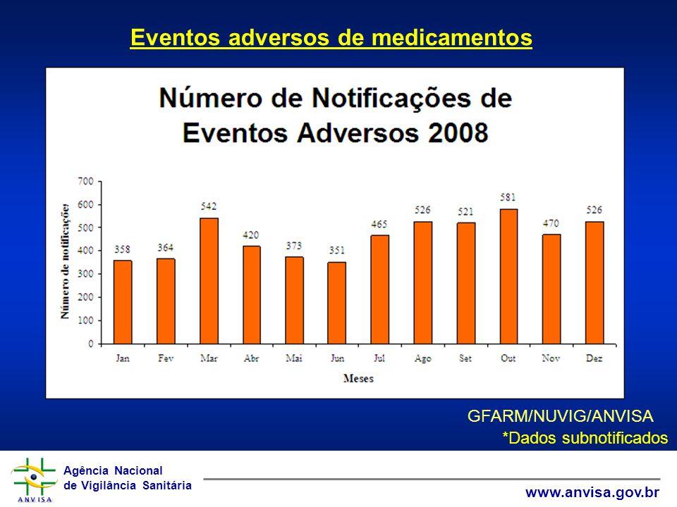 Agência Nacional de Vigilância Sanitária www.anvisa.gov.br Agência Nacional de Vigilância Sanitária www.anvisa.gov.br GFARM/NUVIG/ANVISA Eventos adver