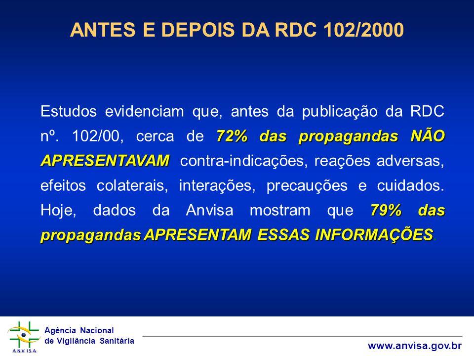 Agência Nacional de Vigilância Sanitária www.anvisa.gov.br Agência Nacional de Vigilância Sanitária www.anvisa.gov.br 72% das propagandas NÃO APRESENT