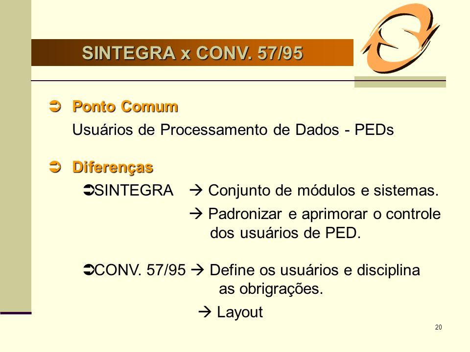 20 SINTEGRA x CONV. 57/95 Ponto Comum Ponto Comum Usuários de Processamento de Dados - PEDs Diferenças Diferenças SINTEGRA SINTEGRA Conjunto de módulo