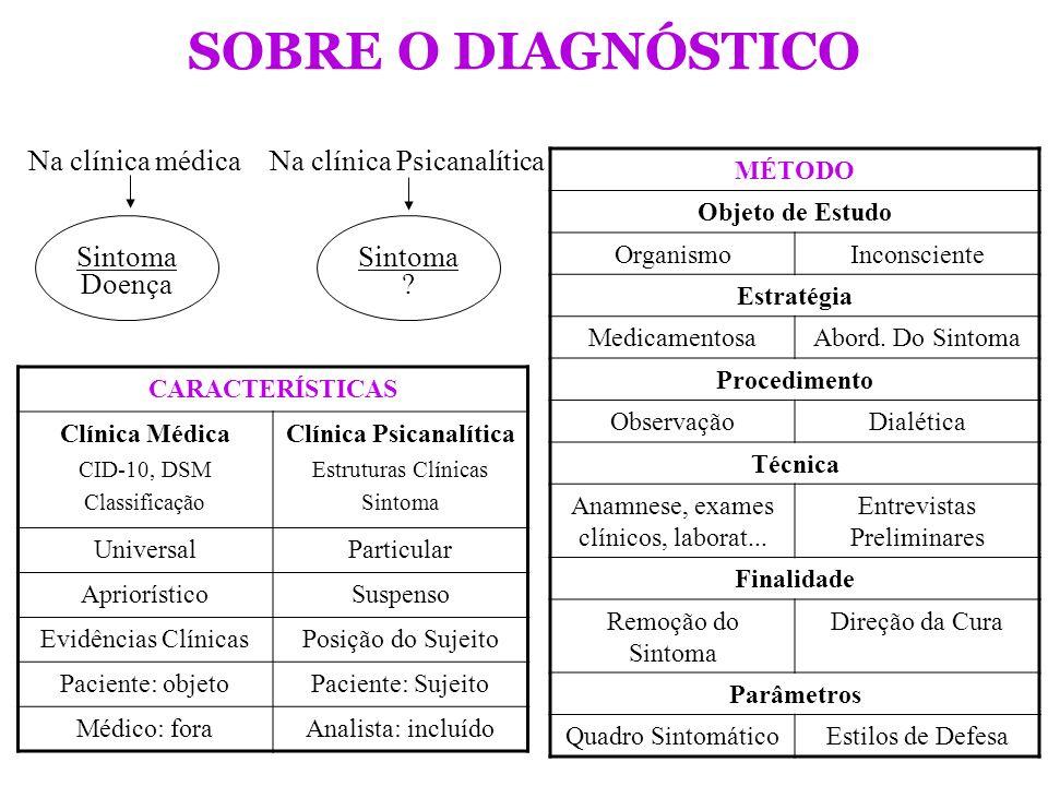 MÉTODO Objeto de Estudo OrganismoInconsciente Estratégia MedicamentosaAbord. Do Sintoma Procedimento ObservaçãoDialética Técnica Anamnese, exames clín
