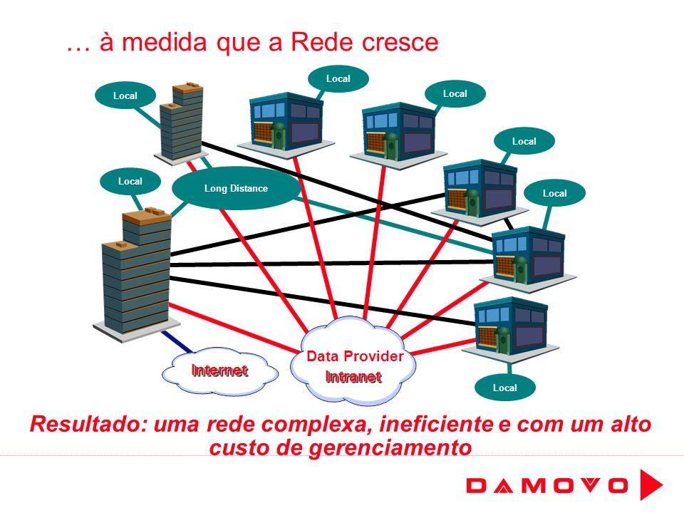 Local … à medida que a Rede cresce Local Resultado: uma rede complexa, ineficiente e com um alto custo de gerenciamento Local Long Distance Data Provi