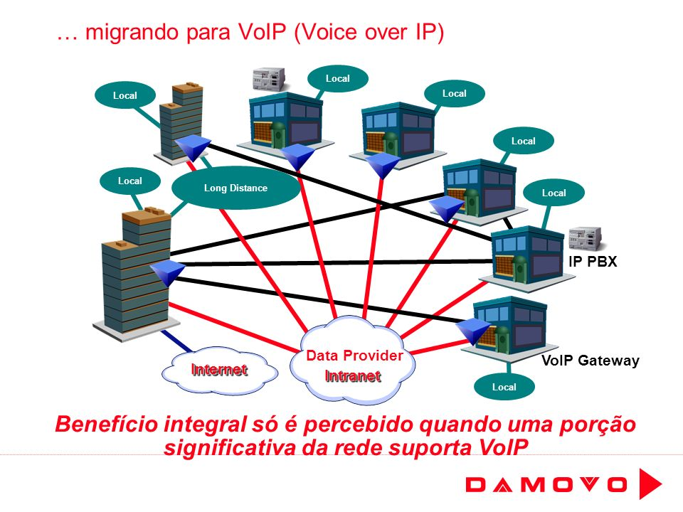 Local … migrando para VoIP (Voice over IP) Local Benefício integral só é percebido quando uma porção significativa da rede suporta VoIP Local Long Dis