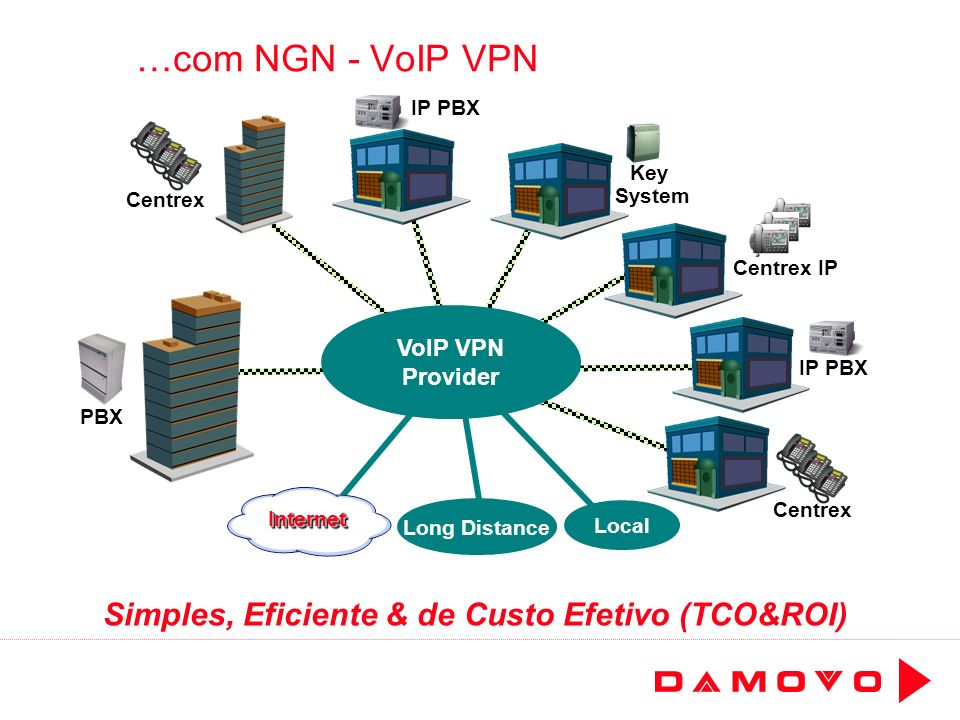 …com NGN - VoIP VPN Simples, Eficiente & de Custo Efetivo (TCO&ROI) VoIP VPN Provider Local Long Distance IP PBX PBX Centrex Key System Centrex IP PBX