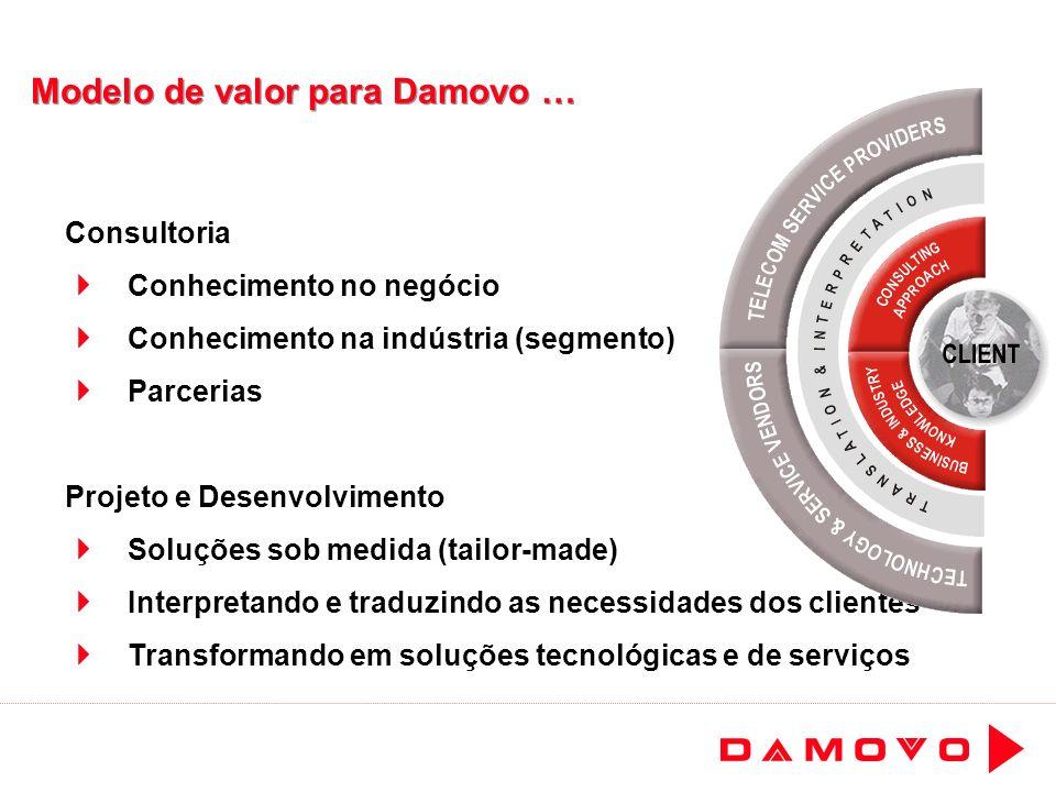 Modelo de valor para Damovo … Consultoria Conhecimento no negócio Conhecimento na indústria (segmento) Parcerias Projeto e Desenvolvimento Soluções so