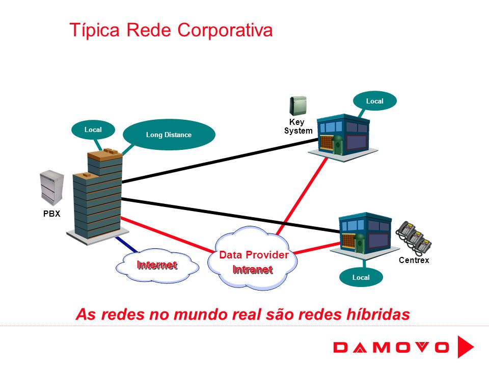 Típica Rede Corporativa As redes no mundo real são redes híbridas Long Distance Local PBX Centrex Key System Data Provider InternetInternet IntranetIn