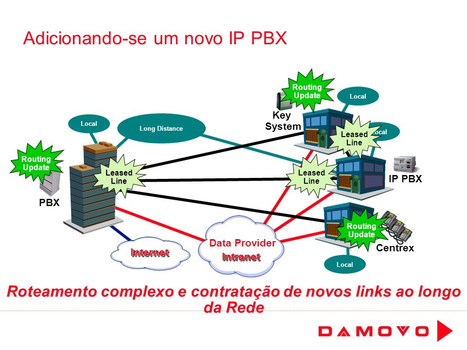 Adicionando-se um novo IP PBX Long Distance Local IP PBX PBX Centrex Key System Routing Update Leased Line LeasedLine Leased Line Routing Update Routi