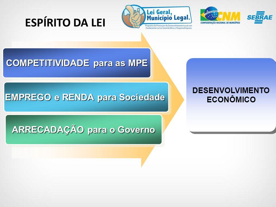 ESPÍRITO DA LEI COMPETITIVIDADE para as MPE EMPREGO e RENDA para Sociedade ARRECADAÇÃO para o Governo DESENVOLVIMENTO ECONÔMICO
