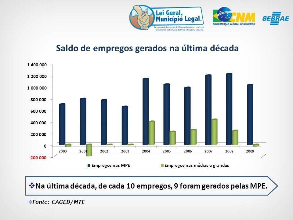 Fonte: CAGED/MTE Na última década, de cada 10 empregos, 9 foram gerados pelas MPE.