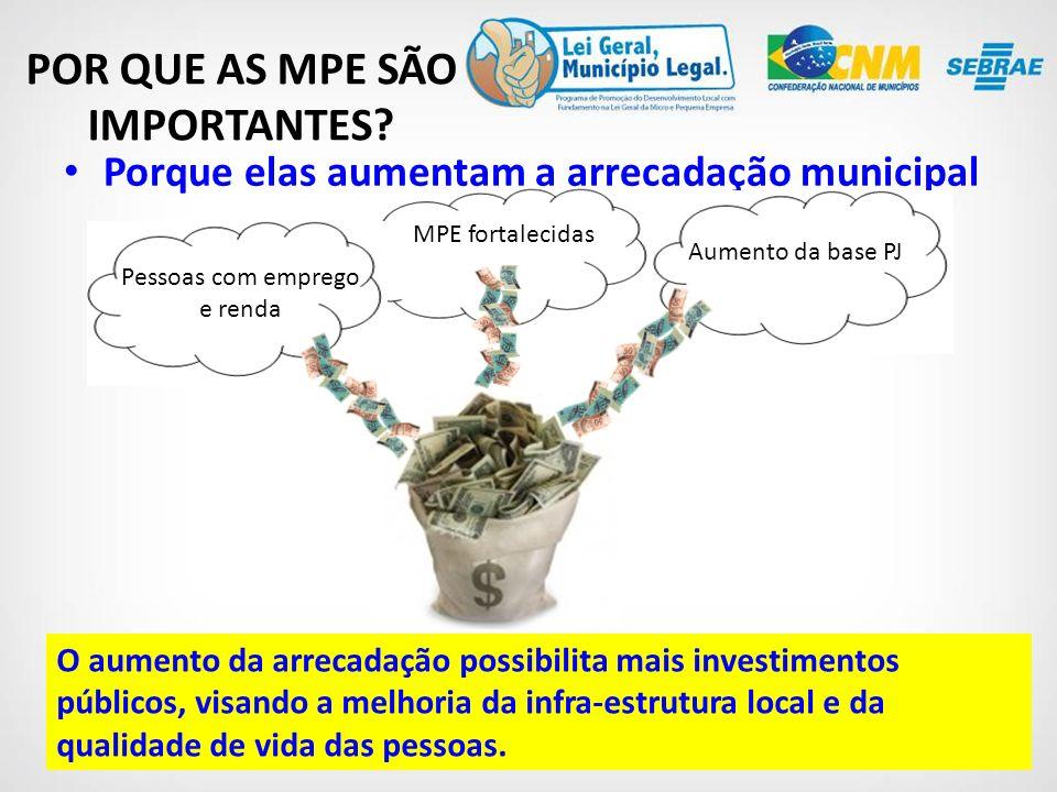 Porque elas aumentam a arrecadação municipal POR QUE AS MPE SÃO IMPORTANTES.