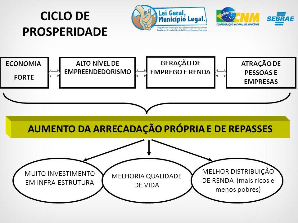 ECONOMIA FORTE ALTO NÍVEL DE EMPREENDEDORISMO GERAÇÃO DE EMPREGO E RENDA ATRAÇÃO DE PESSOAS E EMPRESAS AUMENTO DA ARRECADAÇÃO PRÓPRIA E DE REPASSES MUITO INVESTIMENTO EM INFRA-ESTRUTURA MELHORIA QUALIDADE DE VIDA MELHOR DISTRIBUIÇÃO DE RENDA (mais ricos e menos pobres) CICLO DE PROSPERIDADE
