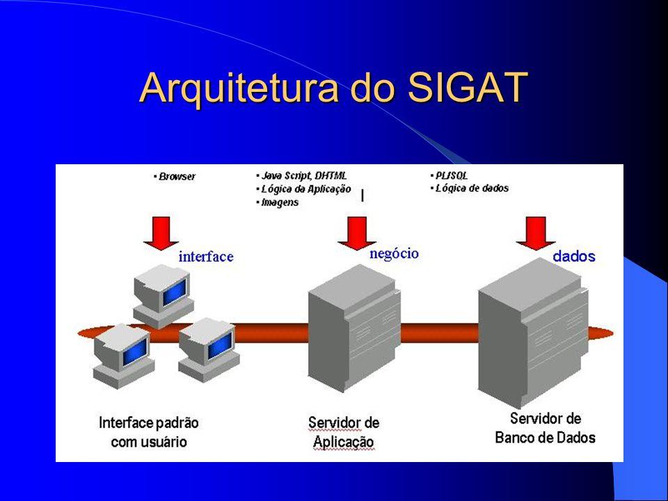 Arquitetura do SIGAT