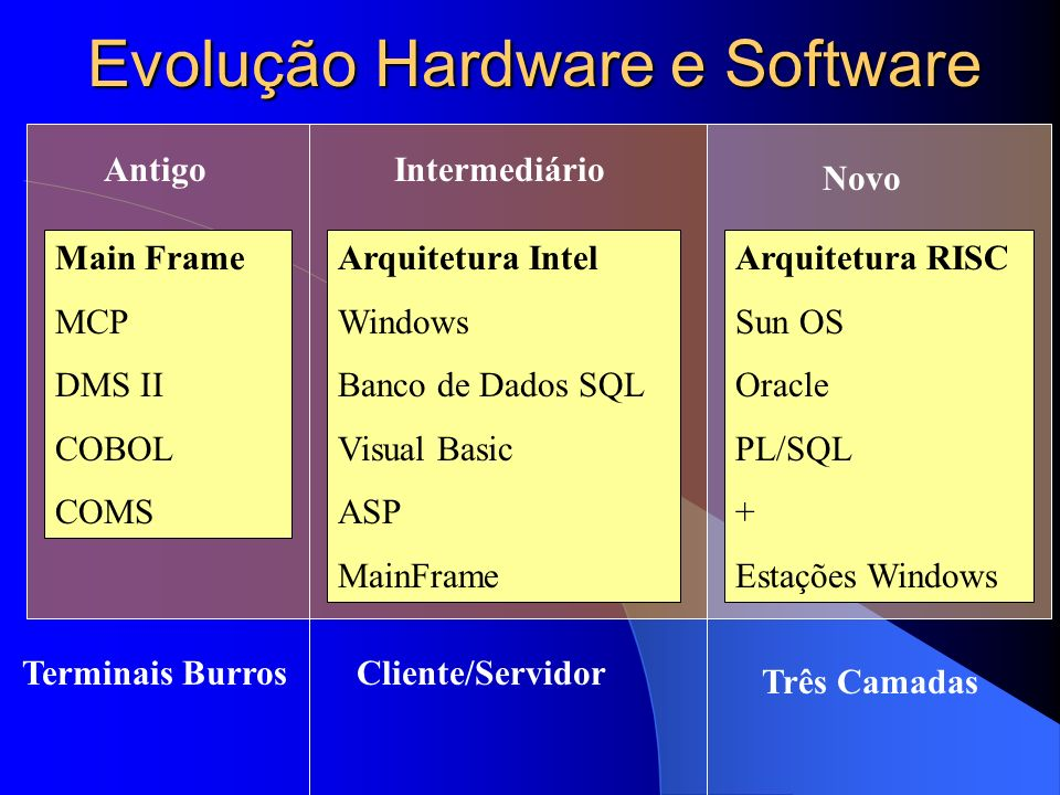 Evolução Hardware e Software Main Frame MCP DMS II COBOL COMS Arquitetura Intel Windows Banco de Dados SQL Visual Basic ASP MainFrame Arquitetura RISC