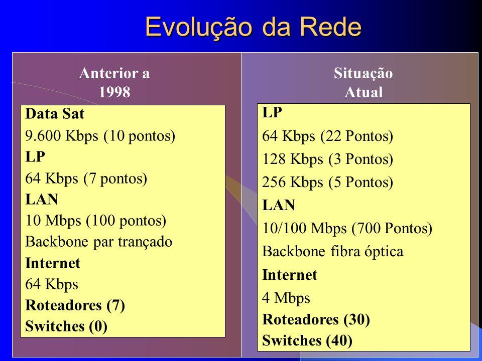 Evolução da Rede Data Sat 9.600 Kbps (10 pontos) LP 64 Kbps (7 pontos) LAN 10 Mbps (100 pontos) Backbone par trançado Internet 64 Kbps Roteadores (7)