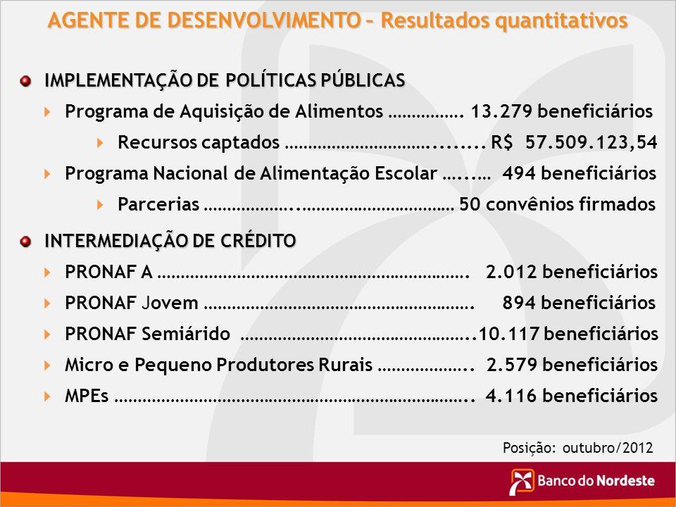 AGENTE DE DESENVOLVIMENTO – Resultados quantitativos IMPLEMENTAÇÃO DE POLÍTICAS PÚBLICAS Programa de Aquisição de Alimentos ……………. 13.279 beneficiário