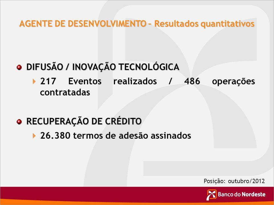AGENTE DE DESENVOLVIMENTO – Resultados quantitativos DIFUSÃO / INOVAÇÃO TECNOLÓGICA 217 Eventos realizados / 486 operações contratadas RECUPERAÇÃO DE