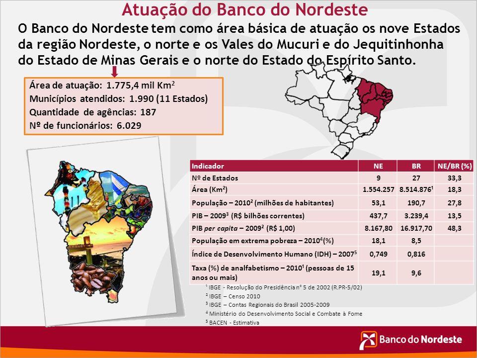 Atuação do Banco do Nordeste Área de atuação: 1.775,4 mil Km 2 Municípios atendidos: 1.990 (11 Estados) Quantidade de agências: 187 Nº de funcionários