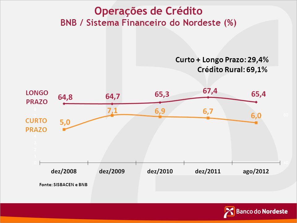 Fonte: SISBACEN e BNB Operações de Crédito BNB / Sistema Financeiro do Nordeste (%) Curto + Longo Prazo: 29,4% Crédito Rural: 69,1% LONGO PRAZO CURTO