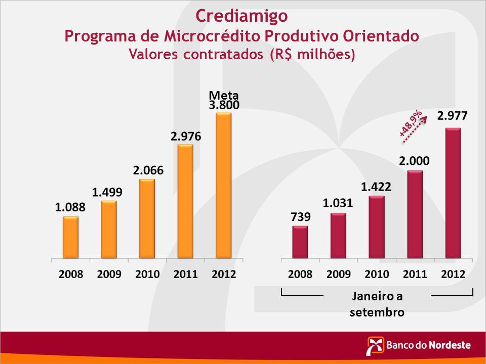 Crediamigo Programa de Microcrédito Produtivo Orientado Valores contratados (R$ milhões ) Meta +48,9% Janeiro a setembro