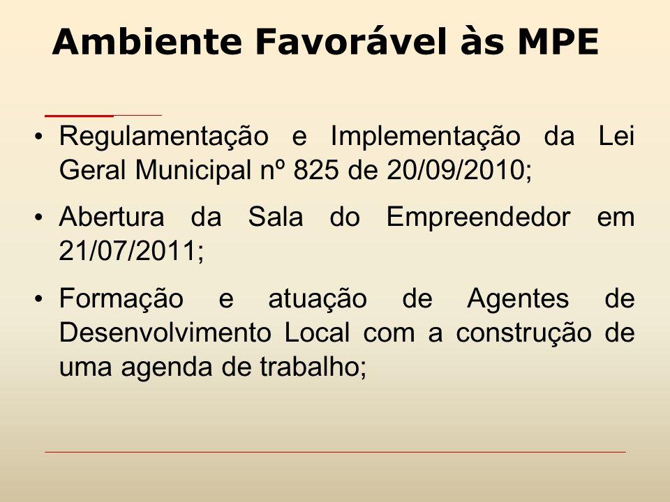 Ambiente Favorável às MPE Regulamentação e Implementação da Lei Geral Municipal nº 825 de 20/09/2010; Abertura da Sala do Empreendedor em 21/07/2011;