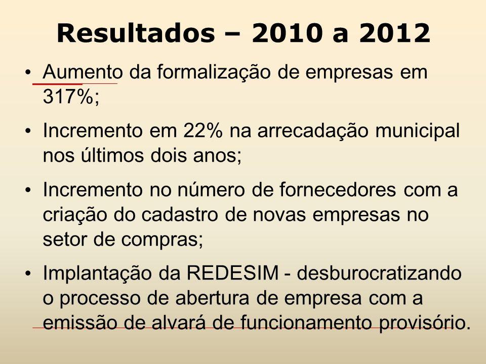 Resultados – 2010 a 2012 Aumento da formalização de empresas em 317%; Incremento em 22% na arrecadação municipal nos últimos dois anos; Incremento no