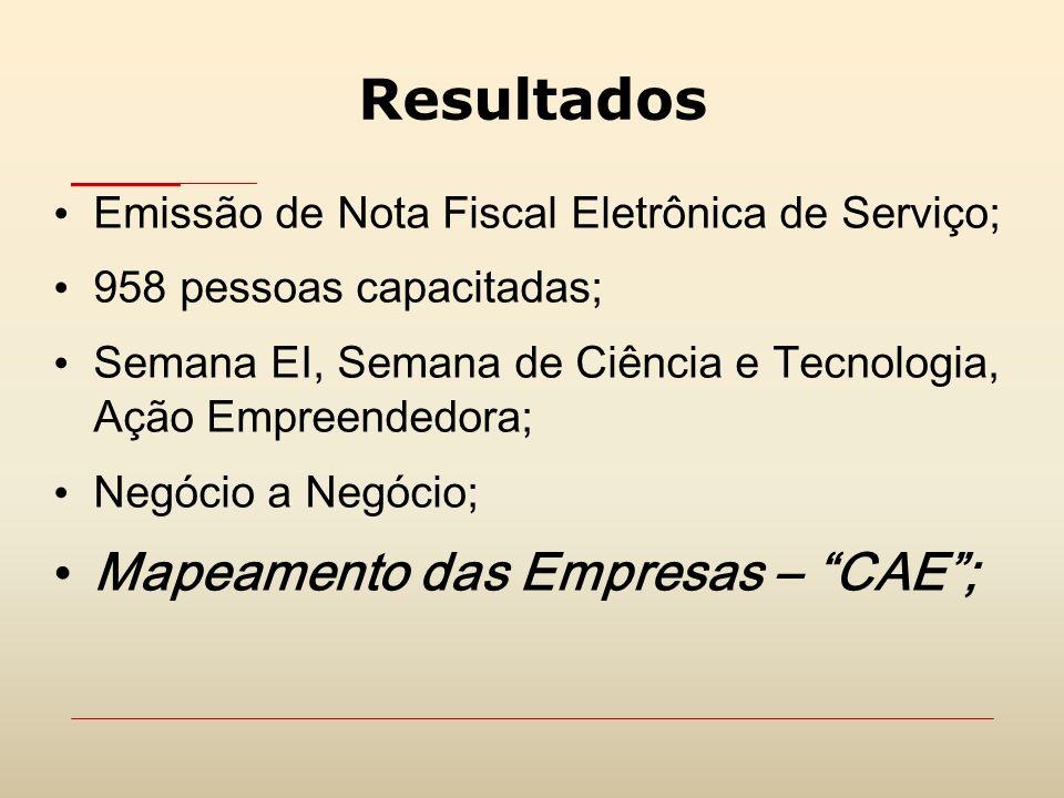Resultados Emissão de Nota Fiscal Eletrônica de Serviço; 958 pessoas capacitadas; Semana EI, Semana de Ciência e Tecnologia, Ação Empreendedora; Negóc