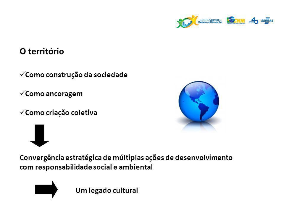 O território Como construção da sociedade Como ancoragem Como criação coletiva Convergência estratégica de múltiplas ações de desenvolvimento com resp