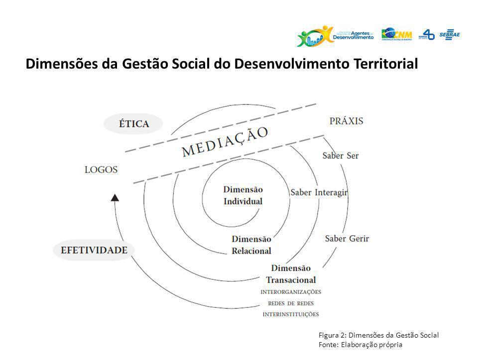 Dimensões da Gestão Social do Desenvolvimento Territorial Figura 2: Dimensões da Gestão Social Fonte: Elaboração própria