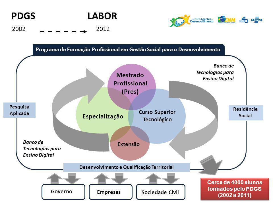 Curso Superior Tecnológico Especialização Mestrado Profissional (Pres) Extensão Banco de Tecnologias para Ensino Digital Programa de Formação Profissi