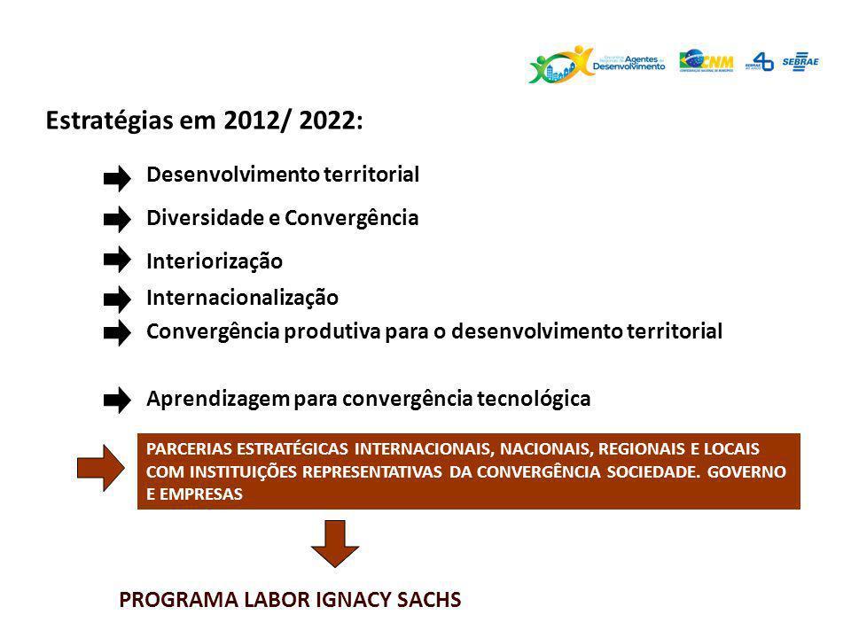 Estratégias em 2012/ 2022: Desenvolvimento territorial Interiorização Internacionalização Diversidade e Convergência Convergência produtiva para o des