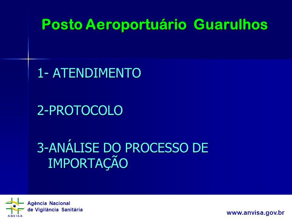 Agência Nacional de Vigilância Sanitária www.anvisa.gov.br Posto Aeroportuário Guarulhos 1- ATENDIMENTO 2-PROTOCOLO 3-ANÁLISE DO PROCESSO DE IMPORTAÇÃ