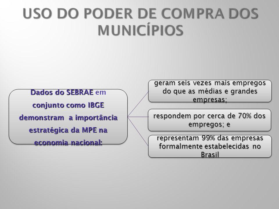 Dados do SEBRAE conjunto como IBGE demonstram a importância estratégica da MPE na economia nacional: Dados do SEBRAE em conjunto como IBGE demonstram